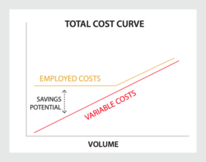 The shift from fixed to variable is about bending the total cost curve.
